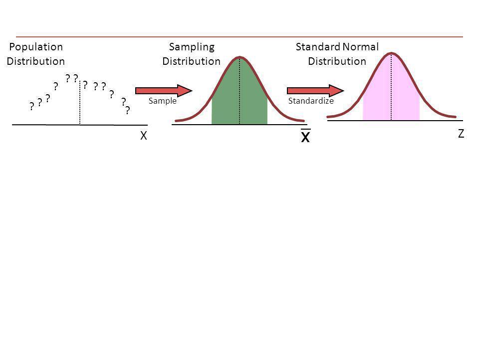 Z X Population Distribution Sampling Distribution