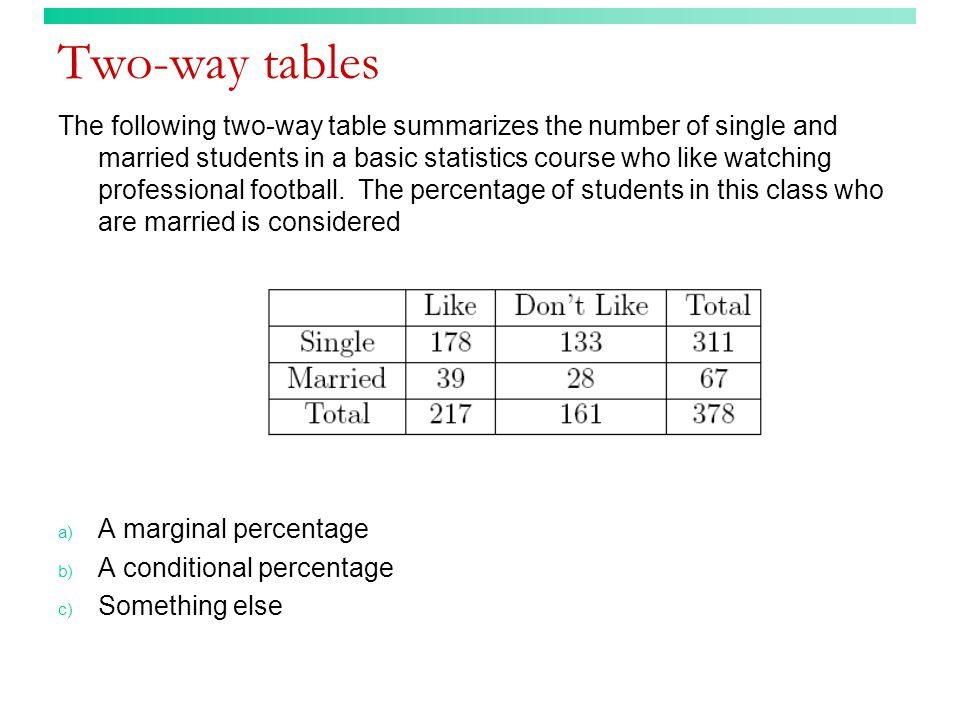 Two-way tables