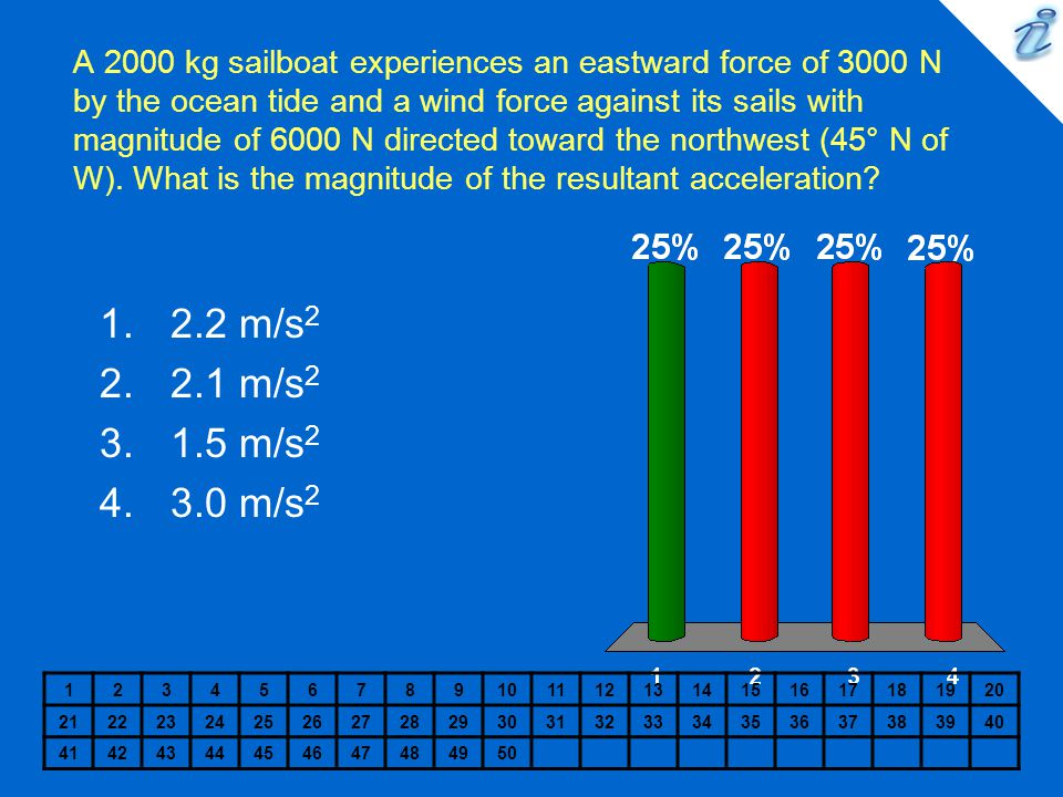 A 2000 kg sailboat experiences an eastward force of 3000 N by the ocean tide and a wind force against its sails with magnitude of 6000 N directed toward the northwest (45° N of W). What is the magnitude of the resultant acceleration
