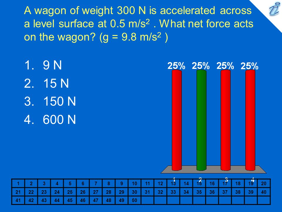 A wagon of weight 300 N is accelerated across a level surface at 0