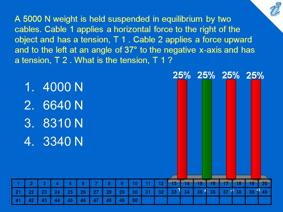 A 5000 N weight is held suspended in equilibrium by two cables