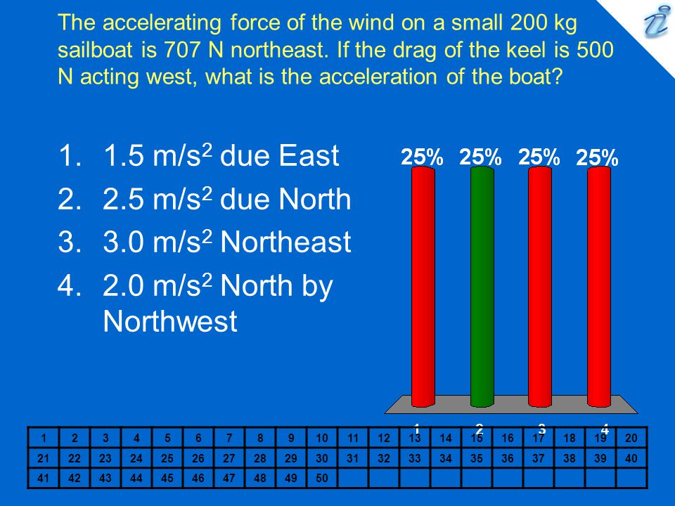 1.5 m/s2 due East 2.5 m/s2 due North 3.0 m/s2 Northeast
