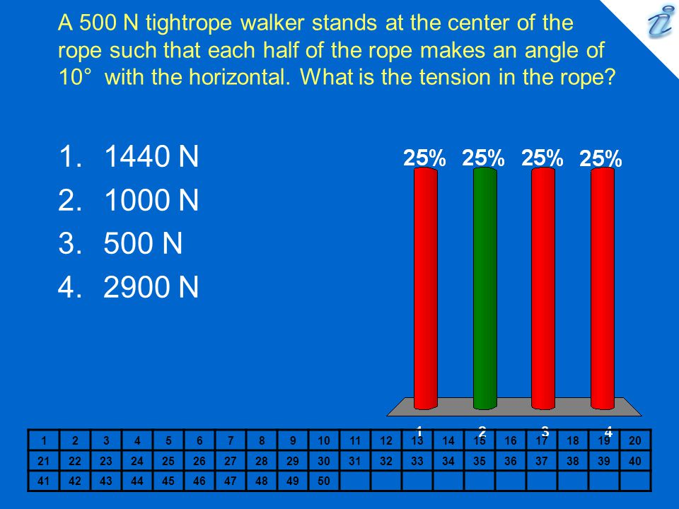 A 500 N tightrope walker stands at the center of the rope such that each half of the rope makes an angle of 10° with the horizontal. What is the tension in the rope
