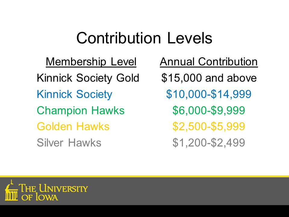 Contribution Levels Membership Level Kinnick Society Gold