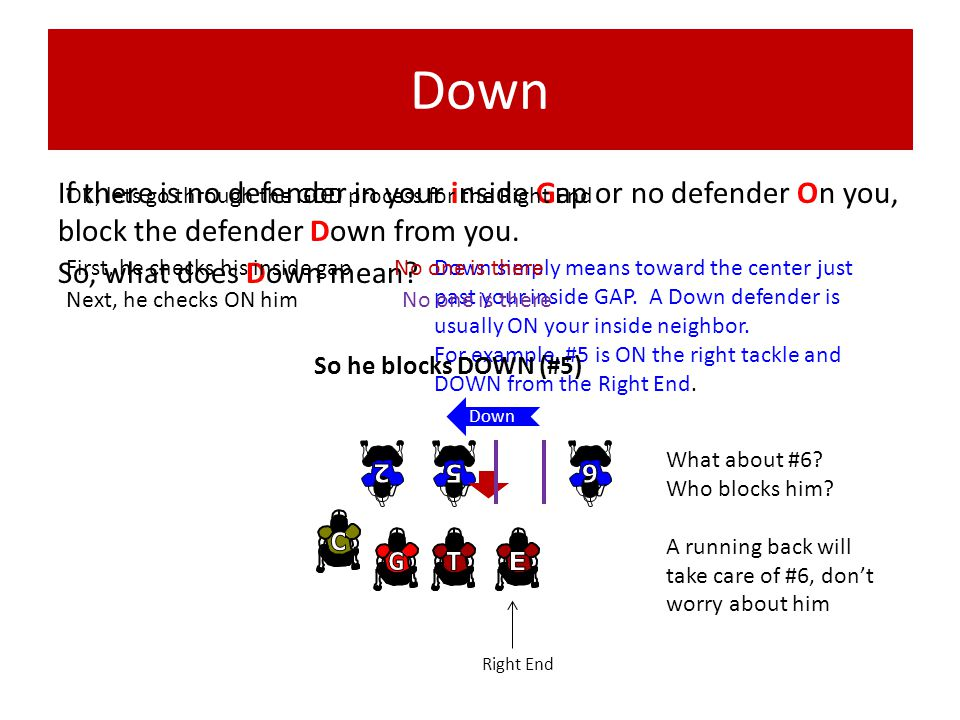 Down If there is no defender in your inside Gap or no defender On you, block the defender Down from you.