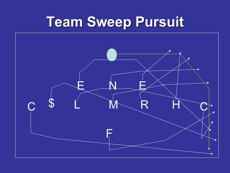 Team Sweep Pursuit E N E $ L M R H C C F