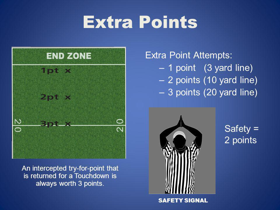 Extra Points Extra Point Attempts: 1 point (3 yard line)