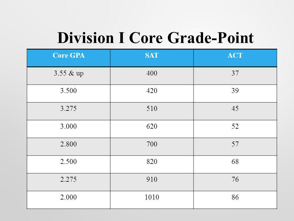 Division I Core Grade-Point Average/Test-Score Sliding Scale