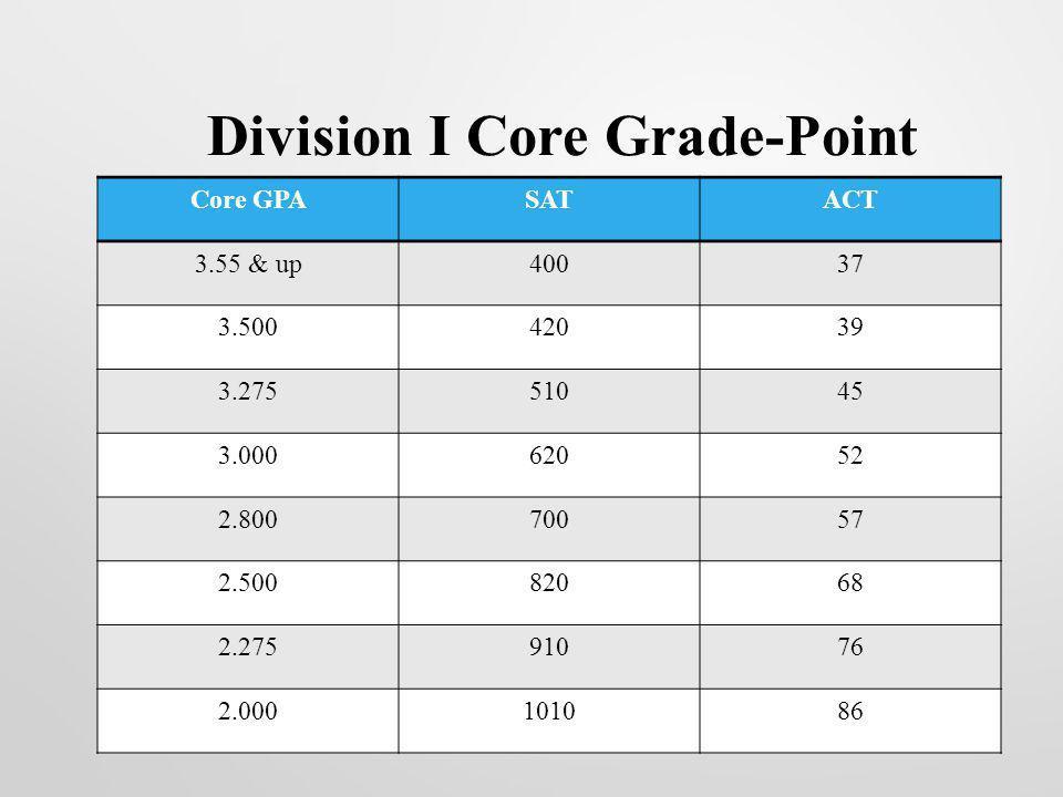 Division I Core Grade-Point Average/Test-Score Sliding Scale