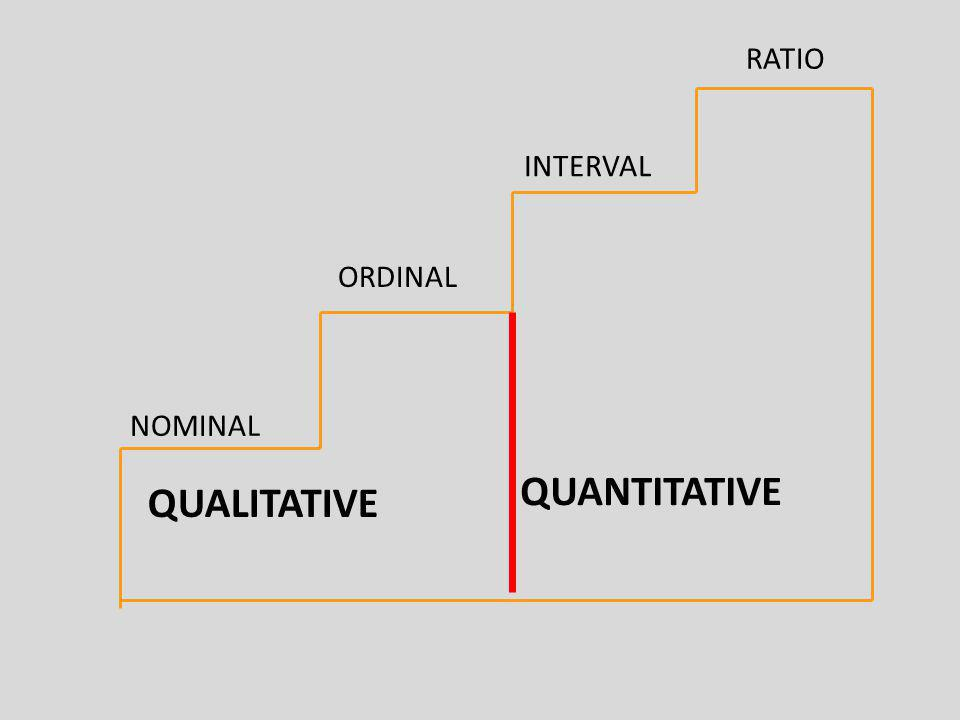 RATIO INTERVAL ORDINAL NOMINAL QUANTITATIVE QUALITATIVE