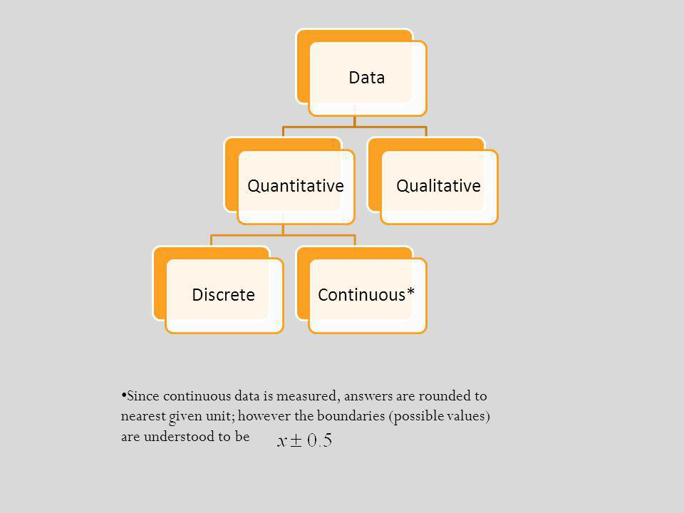 Data Quantitative Discrete Continuous* Qualitative