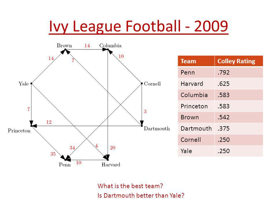 Ivy League Football - 2009 Team Colley Rating Penn .792 Harvard .625