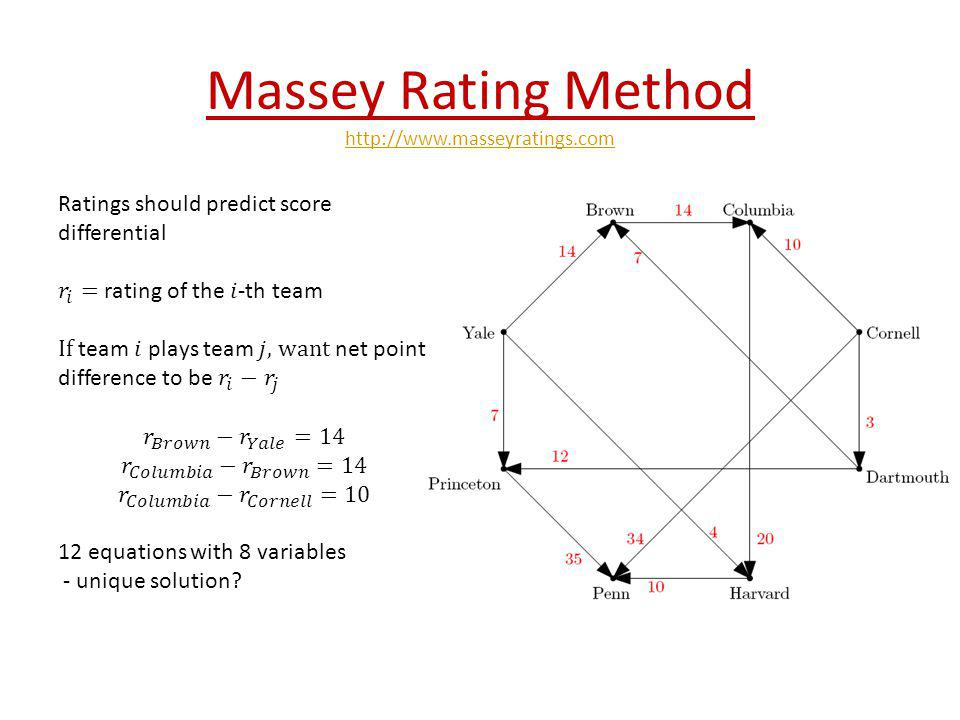 Massey Rating Method Ratings should predict score differential