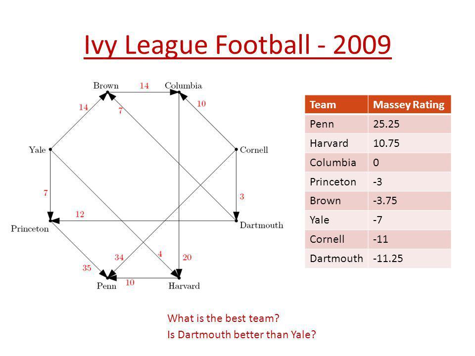 Ivy League Football - 2009 Team Massey Rating Penn 25.25 Harvard 10.75