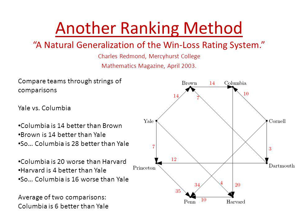 Another Ranking Method