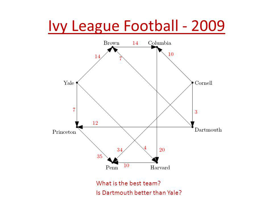 Ivy League Football - 2009 What is the best team