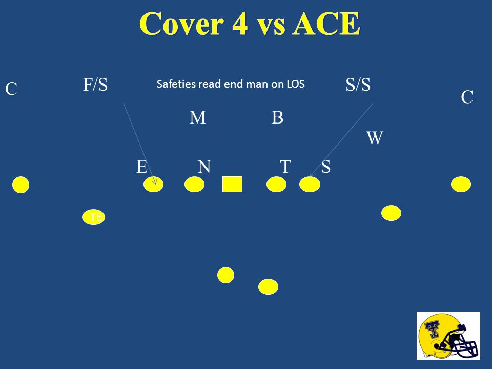 Cover 4 vs ACE F/S S/S C C M B W E N T S Safeties read end man on LOS