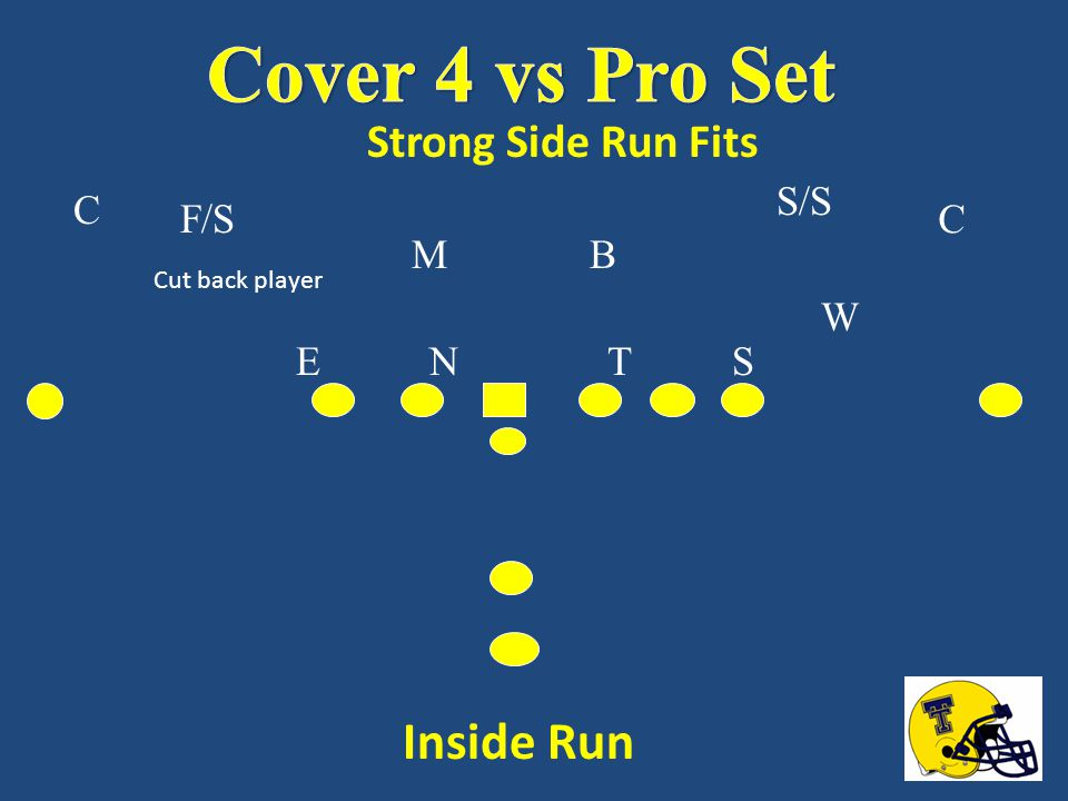 Cover 4 vs Pro Set Inside Run Strong Side Run Fits S/S C F/S C M B W E