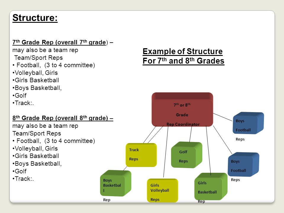 Structure: Example of Structure For 7th and 8th Grades