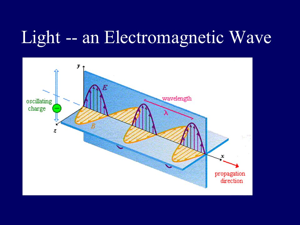 Light -- an Electromagnetic Wave