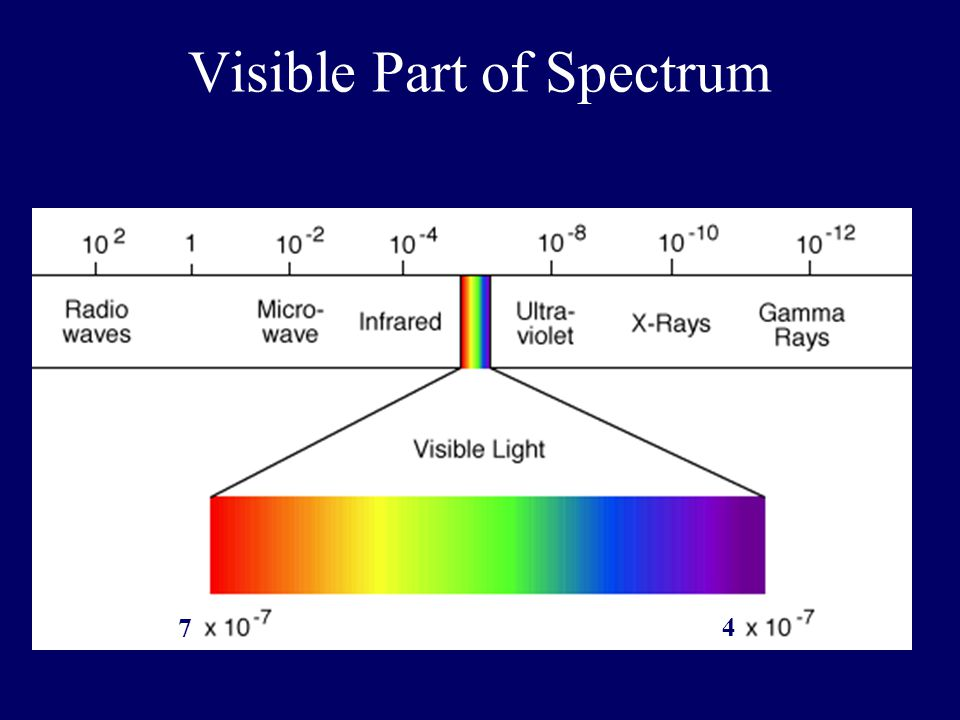 Visible Part of Spectrum