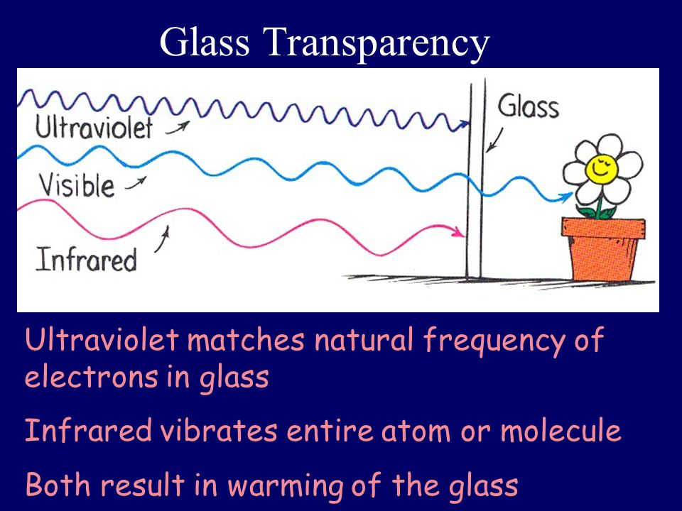 Glass Transparency Ultraviolet matches natural frequency of electrons in glass. Infrared vibrates entire atom or molecule.