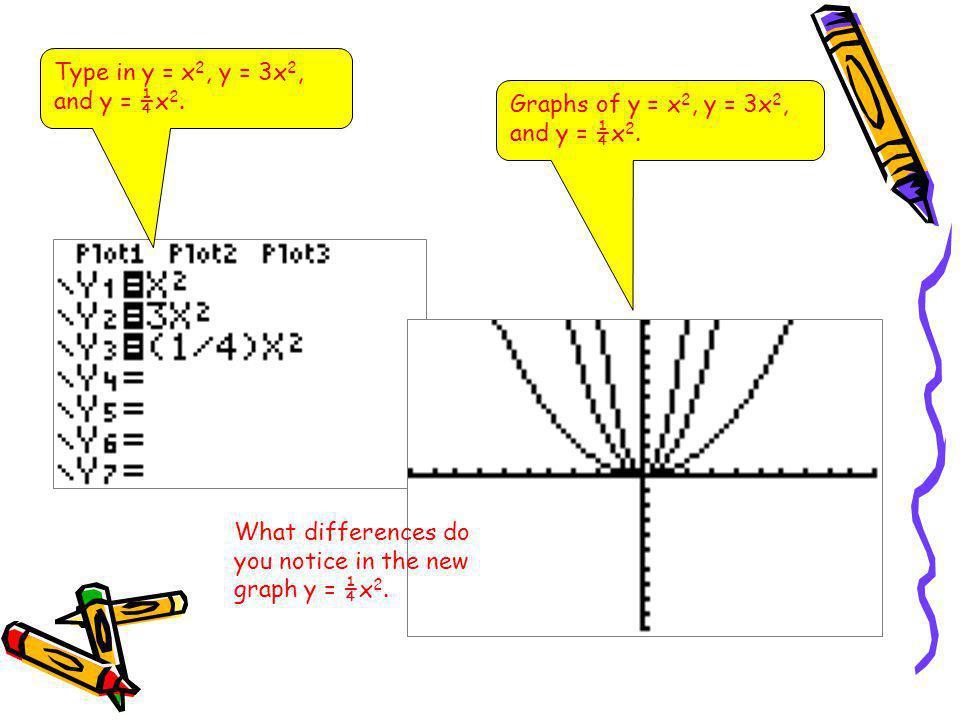 Type in y = x2, y = 3x2, and y = ¼x2. Graphs of y = x2, y = 3x2, and y = ¼x2.