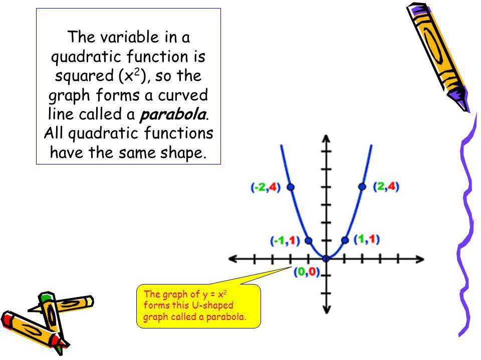 The variable in a quadratic function is squared (x2), so the graph forms a curved line called a parabola. All quadratic functions have the same shape.