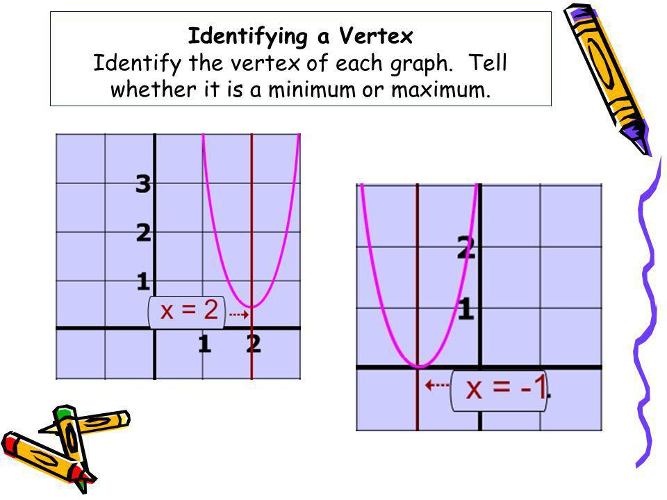 Identifying a Vertex Identify the vertex of each graph