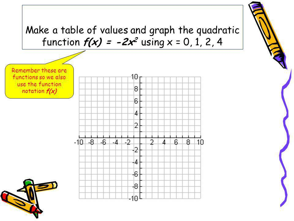 Remember these are functions so we also use the function notation f(x)