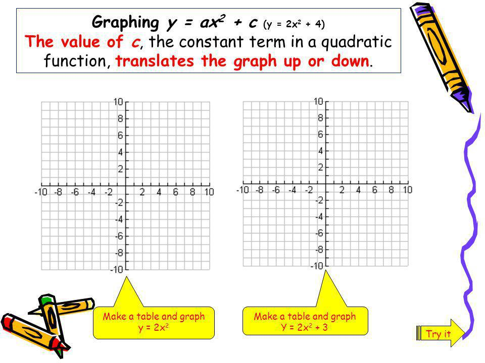Graphing y = ax2 + c (y = 2x2 + 4) The value of c, the constant term in a quadratic function, translates the graph up or down.