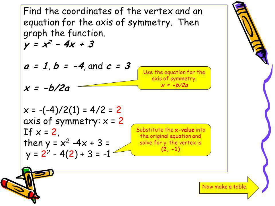 Use the equation for the axis of symmetry.