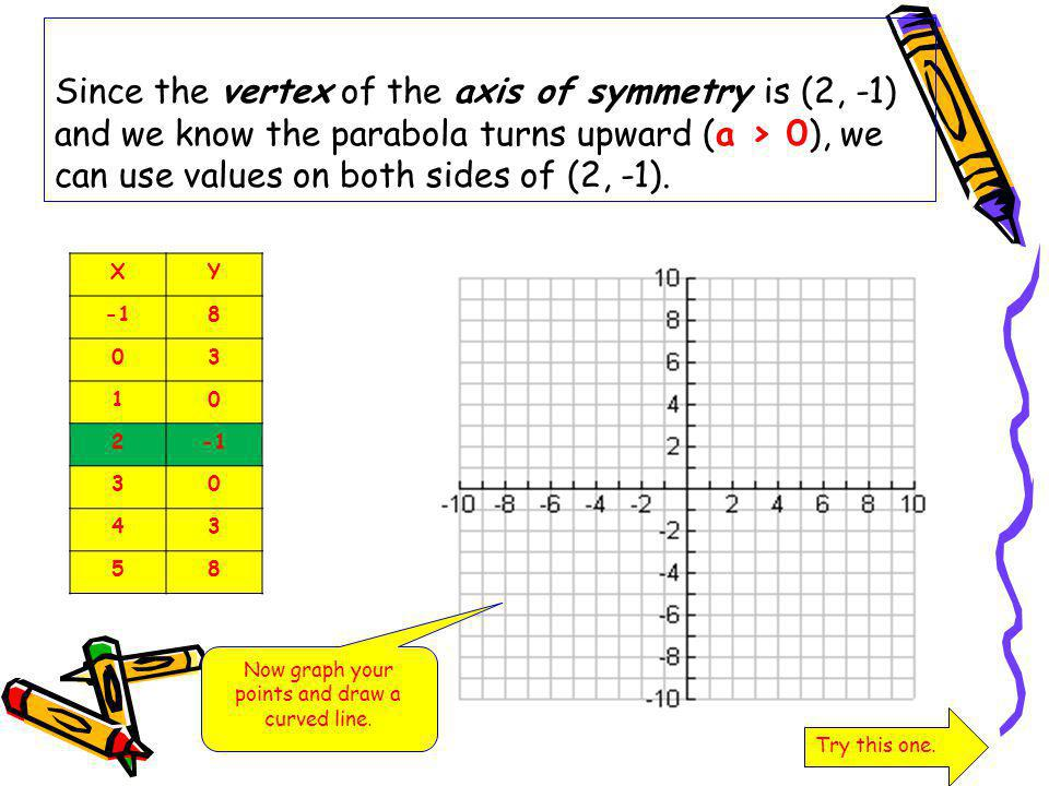 Now graph your points and draw a curved line.