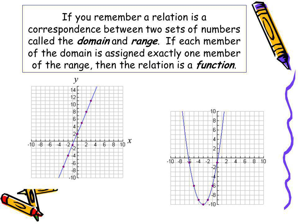 If you remember a relation is a correspondence between two sets of numbers called the domain and range.