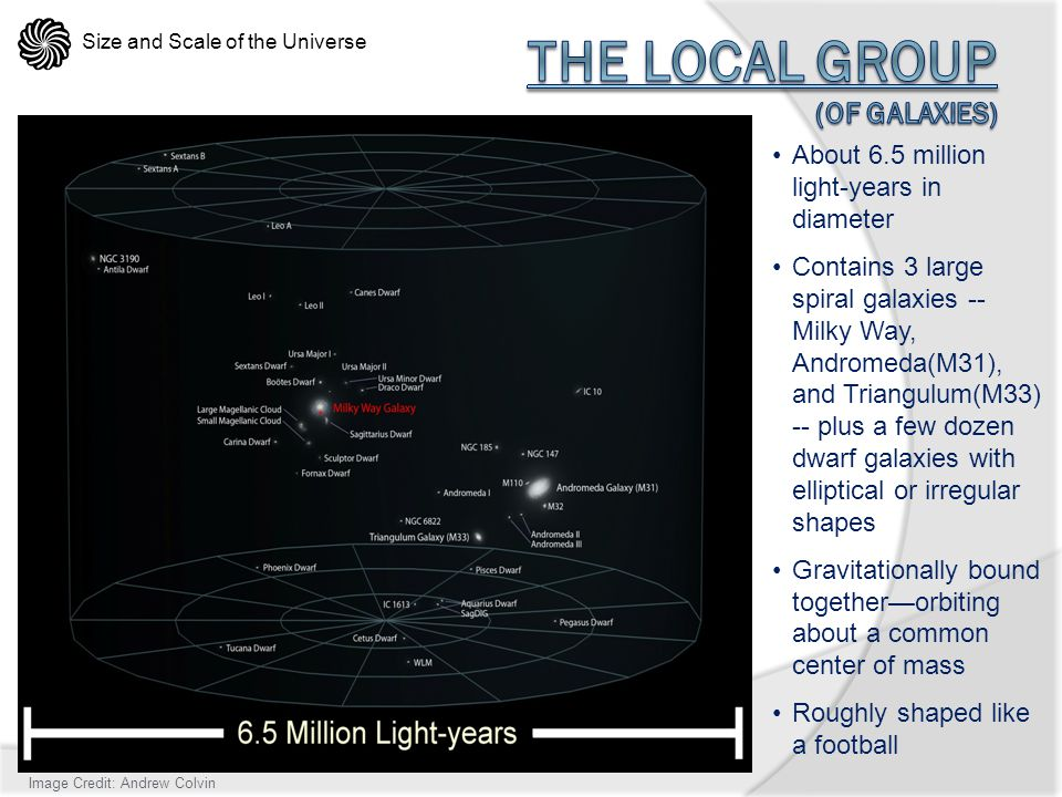 The Local Group (of galaxies)