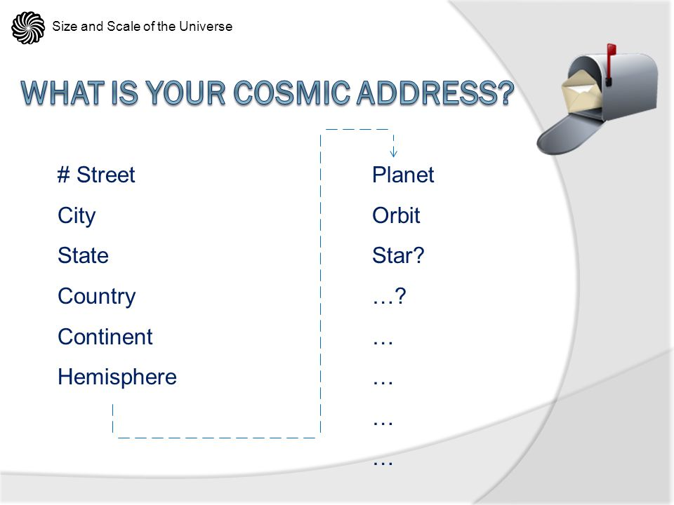 What is your Cosmic Address