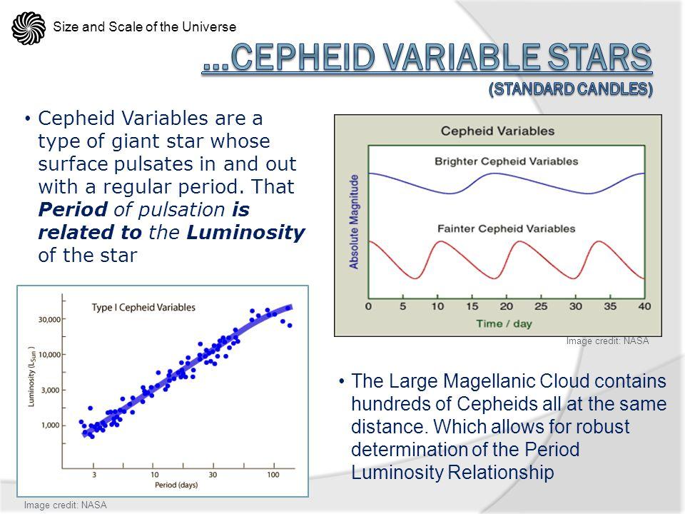 …Cepheid Variable Stars (Standard Candles)