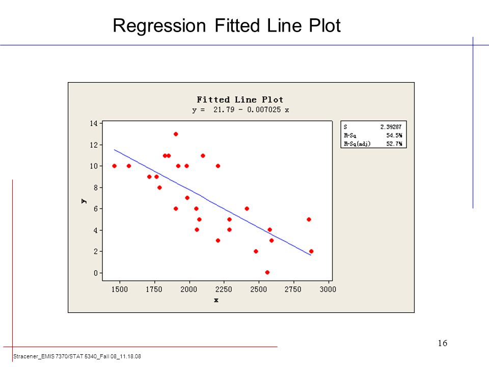 Regression Fitted Line Plot