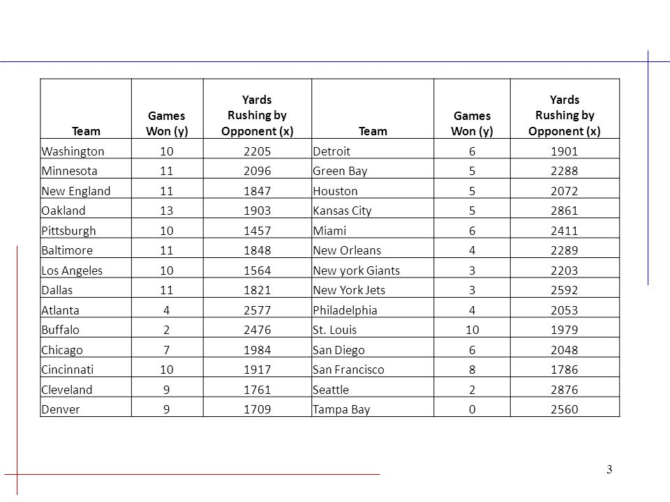Yards Rushing by Opponent (x)