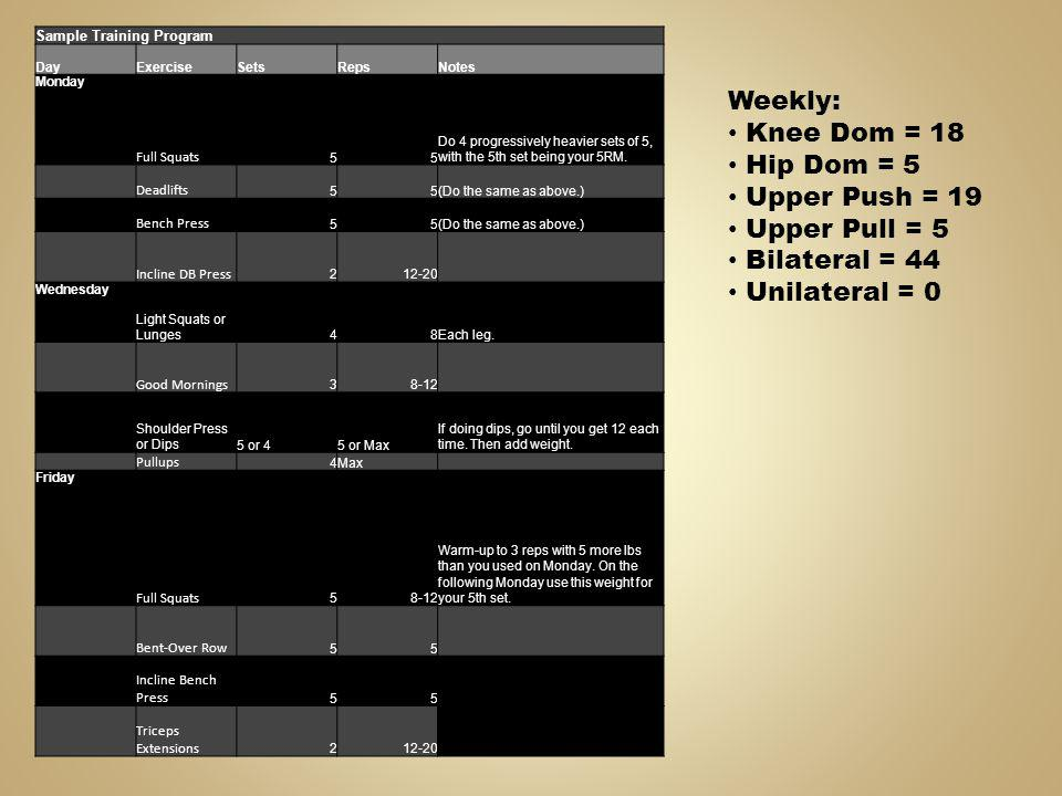 Weekly: Knee Dom = 18 Hip Dom = 5 Upper Push = 19 Upper Pull = 5