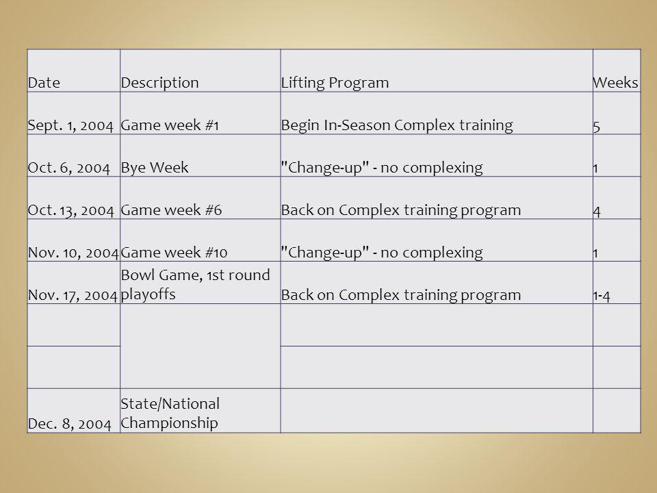 Date Description. Lifting Program. Weeks. Sept. 1, 2004. Game week #1. Begin In-Season Complex training.