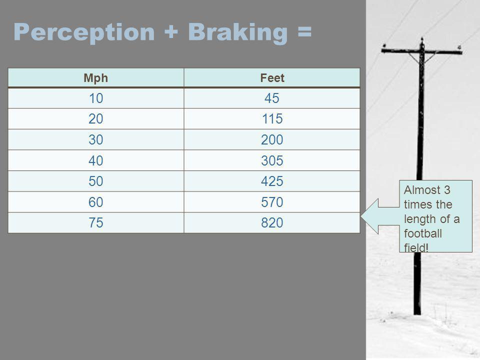 Perception + Braking = Mph. Feet. 10. 45. 20. 115. 30. 200. 40. 305. 50. 425. 60. 570.