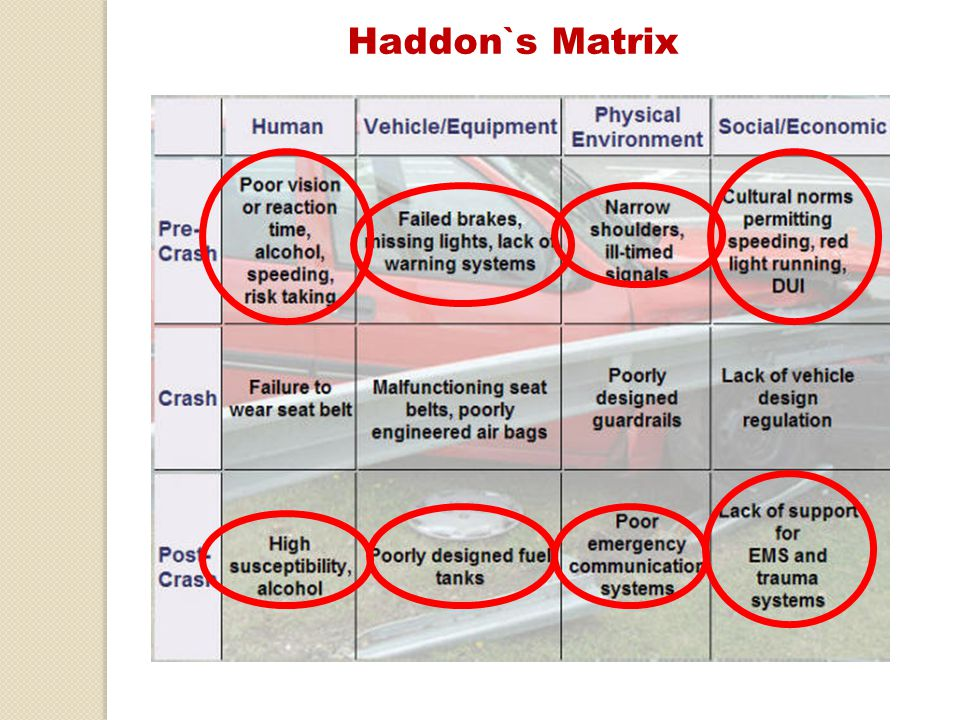 Haddon`s Matrix