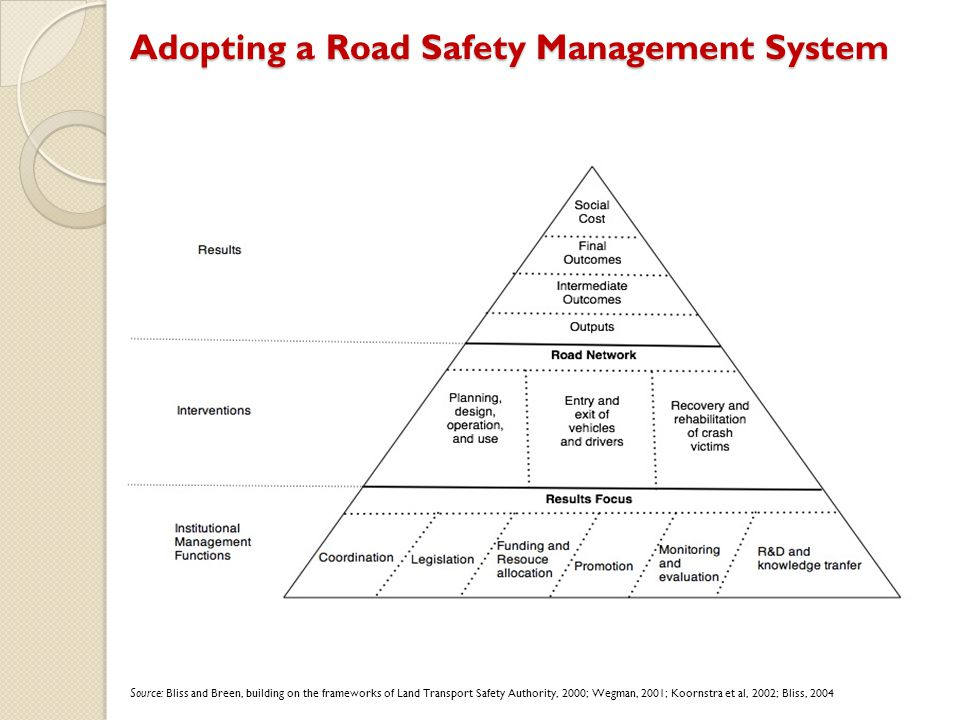 Adopting a Road Safety Management System