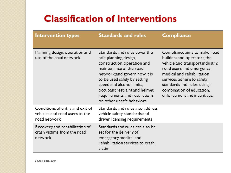 Classification of Interventions
