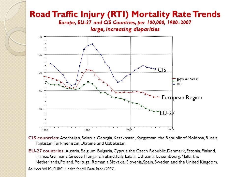 Road Traffic Injury (RTI) Mortality Rate Trends Europe, EU-27 and CIS Countries, per 100,000, 1980–2007 large, increasing disparities