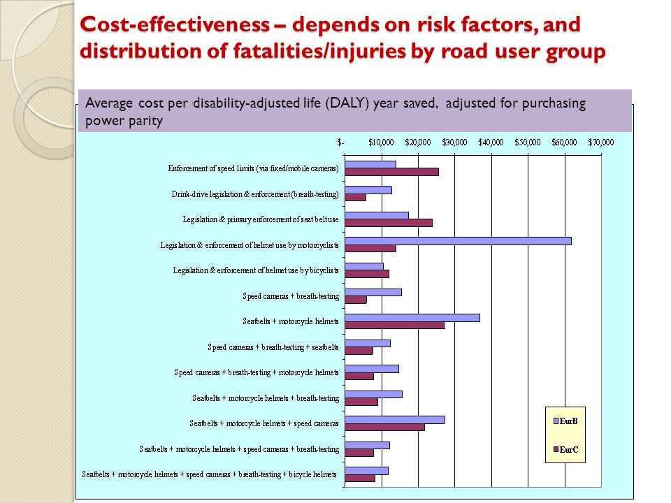 Cost-effectiveness – depends on risk factors, and distribution of fatalities/injuries by road user group