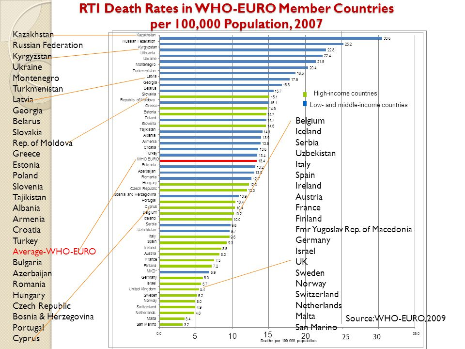 RTI Death Rates in WHO-EURO Member Countries per 100,000 Population, 2007