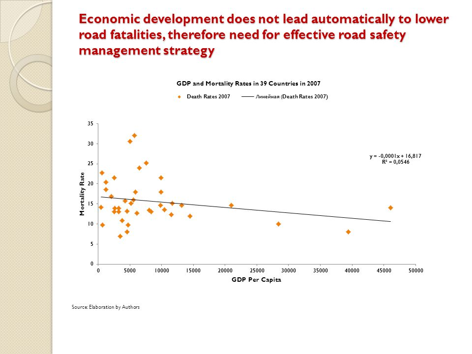 Economic development does not lead automatically to lower road fatalities, therefore need for effective road safety management strategy