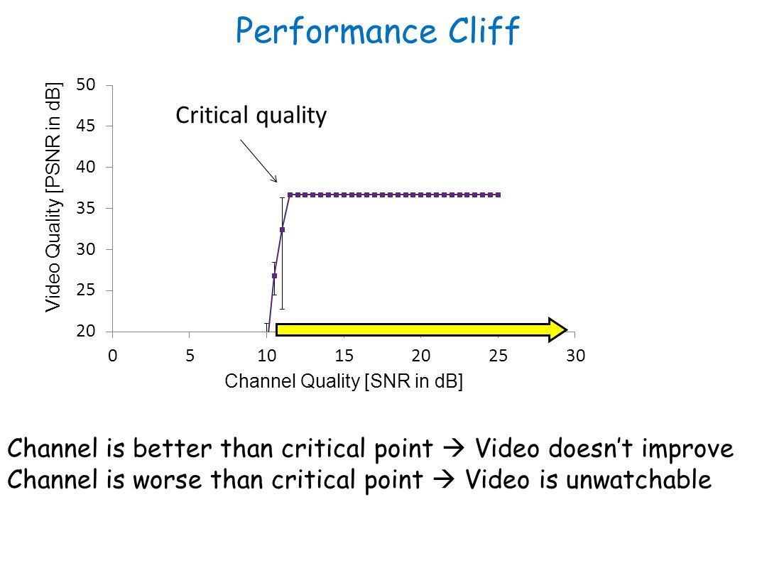 Performance Cliff Critical quality